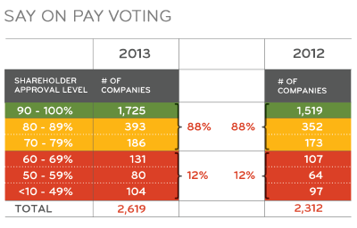 Say on pay voting